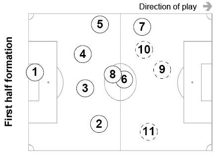 классическую схему 4-3-3,
